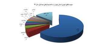 پردیس و اسلامشهر؛ پرساخت وسازترین شهرستان های تهران