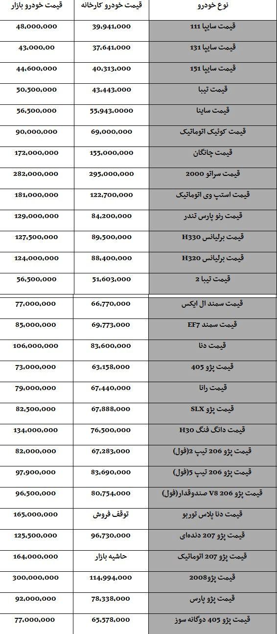 قیمت خودروها، امروز ۹۸/۰۷/۲۴|پراید۴۸ میلیون تومان
