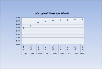 افت 2 پله ای ایران در شاخص توسعه انسانی