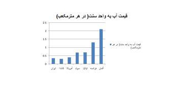 قیمت آب در ایران چقدر ارزان است؟ / مقایسه قیمت آب در ایران با کشورهای اروپایی و آمریکایی
