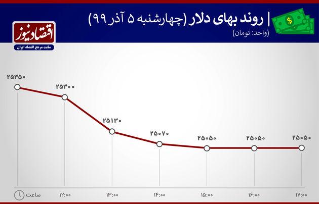 نمودار نوسانات دلار 5 آذر 99