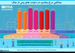 میانگین نرخ بیکاری ایران در دولت های پس از جنگ + اینفوگرافی