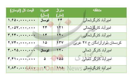 هزینه خرید مسکن در امیرآباد