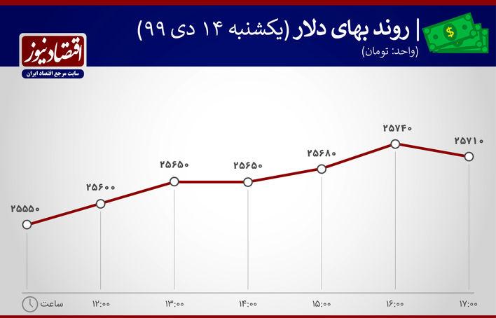 بازدهی بازارها دلار، سکه ارز درهم 14 دی ماه 1399