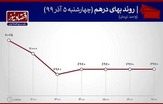نمودار نوسانات درهم 5 آذر 99