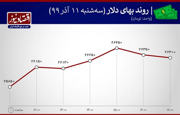 نوسانات بهای دلار 11 آذر 99
