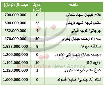 قیمت آپارتمانهای ۸۰ متری در تهران