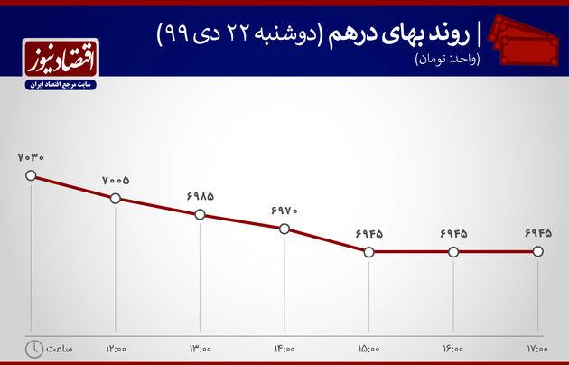 بازدهی بازارها 22 دی ماه 1399