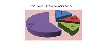 تهران، خراسان و خوزستان در صدر ازدواج ایرانیان با اتباع بیگانه