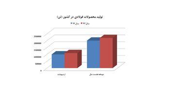 رشد 9.5 درصدی تولید محصولات فولادی در دوماهه 93
