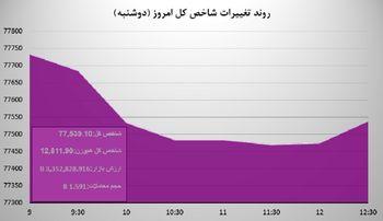 روند تغییرات شاخص بورس در روز دوشنبه به روایت نمودار