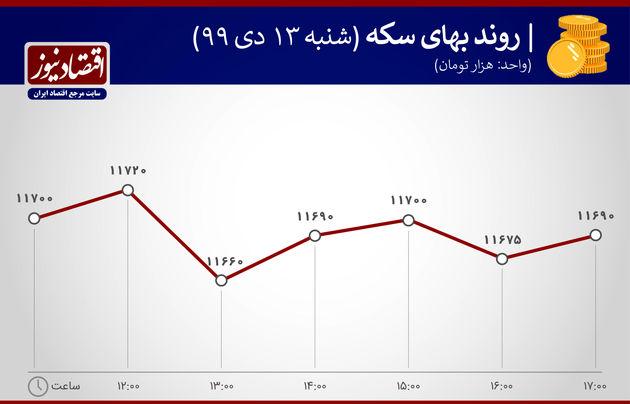 دلار بازدهی بازارها 13 دی ماه 1399