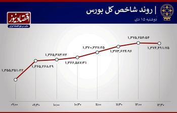رشد 68 درصد بورسیها + نمودار