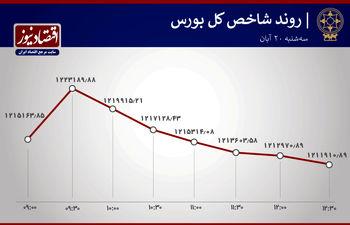 جناح جذاب در بورس تهران