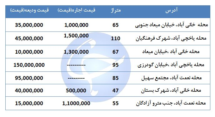 اجاره یک واحد مسکونی در منطقه ۱۹ تهران چقدر است؟ + جدول