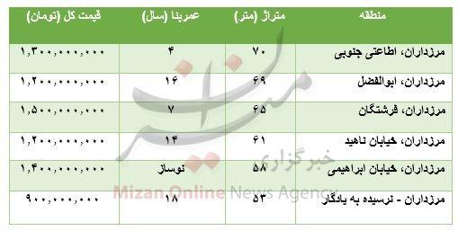 قیمت خرید آپارتمان در مرزداران