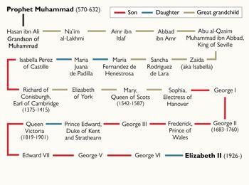 تکذیب سیادت ملکه الیزابت+ تصویر شجره نامه