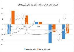 چقدر ارز به اقتصاد ایران برنگشت+نمودار