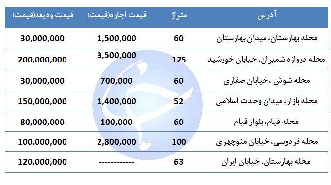 قیمت اجاره یک واحد مسکونی در منطقه ۱۲ تهران چقدر است؟ + جدول