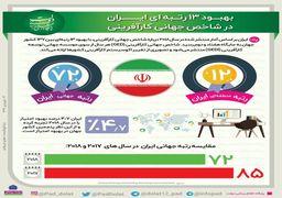 جایگاه ایران در شاخص جهانی کارآفرینی+ دادهنما