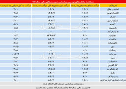 عیارسنجی بانکهای بورسی ایران با مقیاس برابر+جدول
