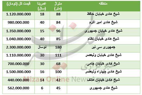خرید آپارتمان در شیخ هادی چقدر تمام میشود؟
