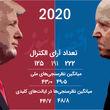 مقایسه بایدن۲۰۲۰ و کلینتون۲۰۱۶ در نظرسنجیها/ بررسی نرخ محبوبیت و شانس پیروزی ترامپوبایدن