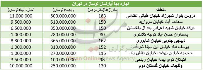 5.30 شنبه/////نرخ اجاره مسکن در تهران