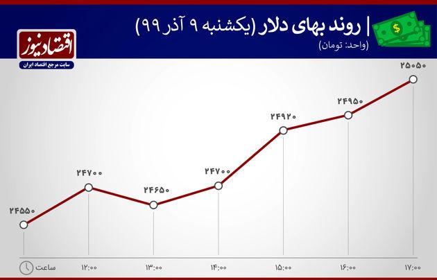 روند بهای دلار 9 آذر 99