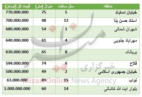 قیمت آپارتمان در مناطق مختلف تهران + جدول قیمت
