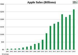 تکرار سرنوشت نوکیا برای اپل هم رقم خورد + نمودار