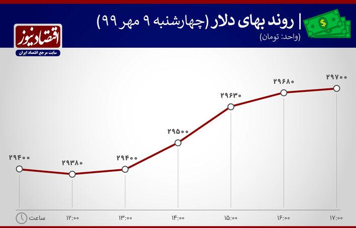 نمودار نوسان دلار  9 مهر99