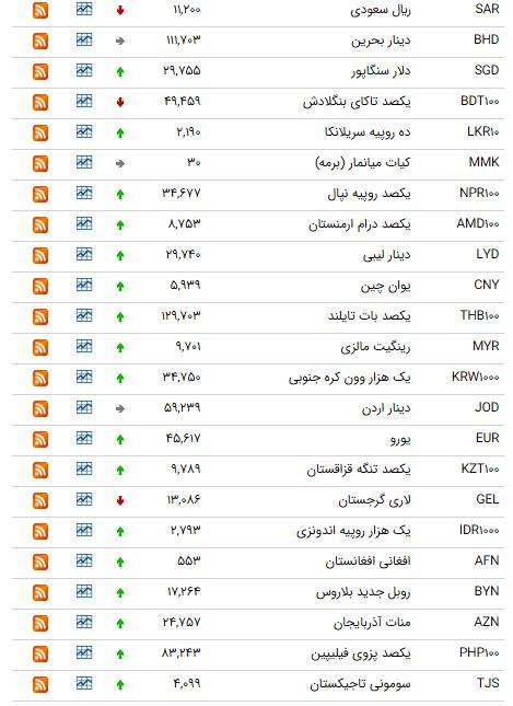 کاهش قیمت ۷ ارز در بازار بین بانکی