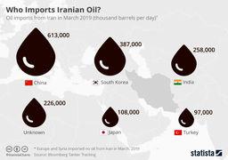 مقصد نامشخص 226 هزار بشکه از صادرات نفت ایران /اینفوگرافی