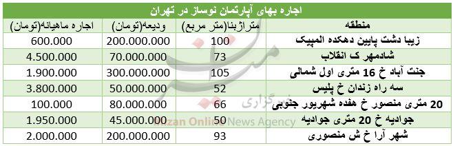 قیمت اجاره آپارتمان نوساز در تهران