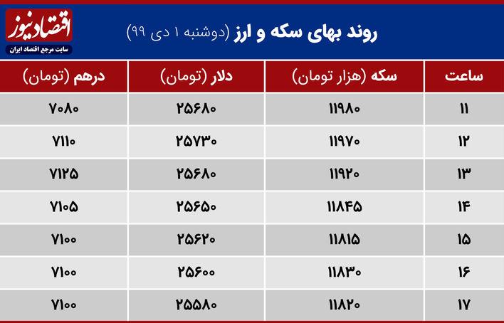 جدول روند بهای سکه و ارز 1 دی 1399